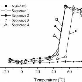 Glass transition temperature behavior of PMMA/SAN (50/50