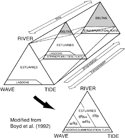 (A) Schematic representation of the definitions of estuary