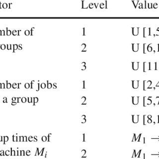 (PDF) A hybrid genetic algorithm for minimizing makespan
