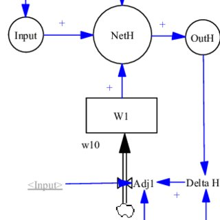 Level-2 representation of the Data Processing process. The