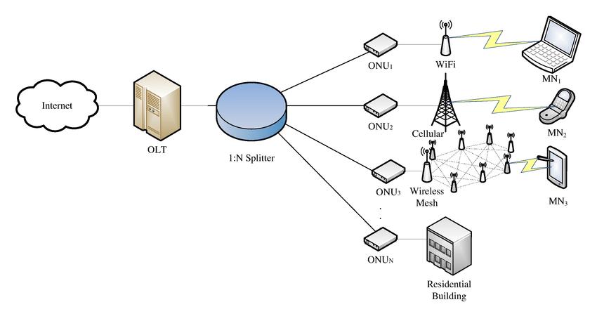 Ethernet Passive Optical Network (EPON) architecture