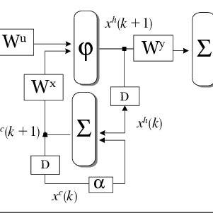 (PDF) Non-linear Multivariable Predictive Control: Neural