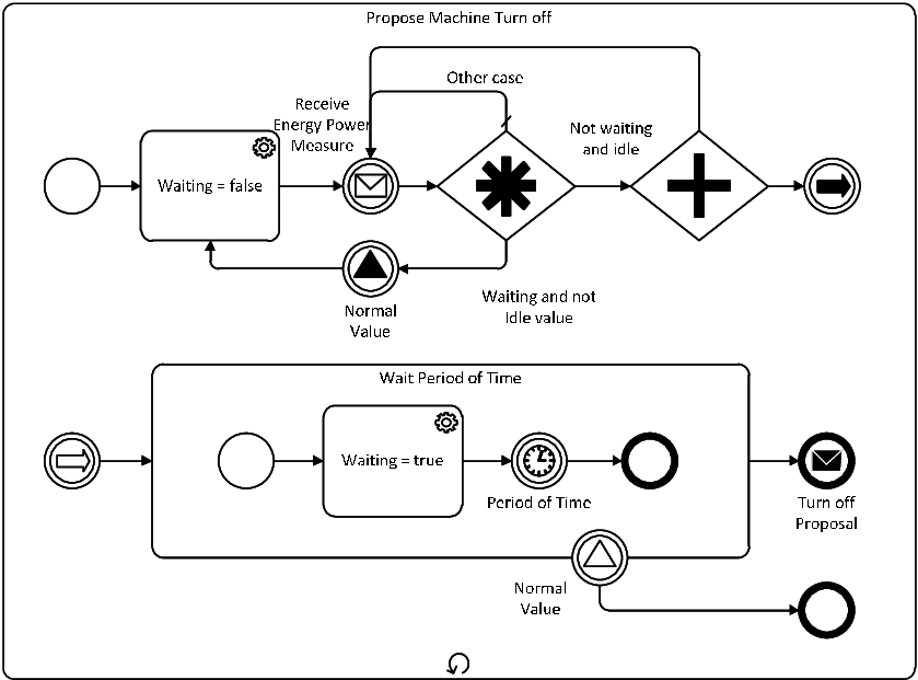 Propose machine turn off expanded subprocess loop