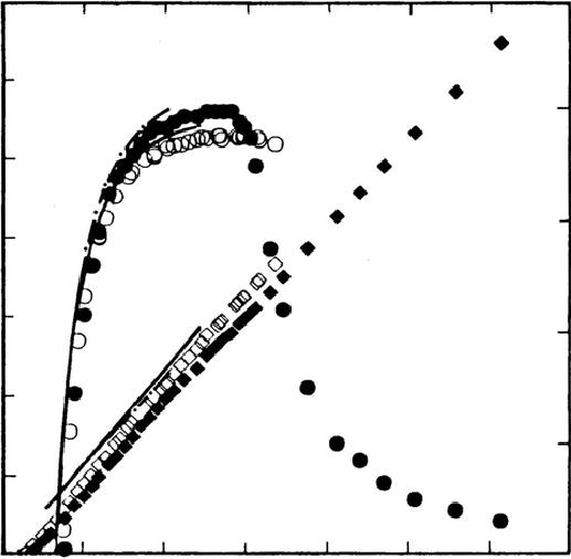 Efficiency η (circles) and pressure head coefficient ψ
