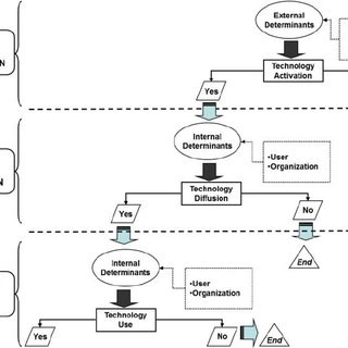 (PDF) Technology diffusion theory revisited: a Regulation