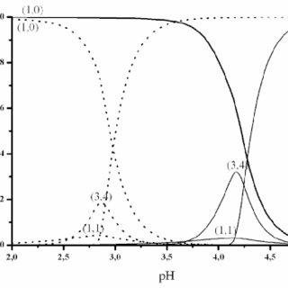 Speciation diagram of aluminium system at C Al ¼ 100 mmol
