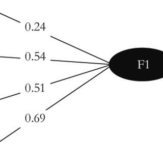 Triángulo estratégico para la gestión del sistema de