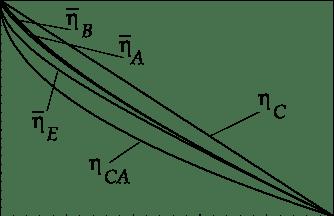 Efficiencies versus τ for a CA heat engine: η C (Carnot