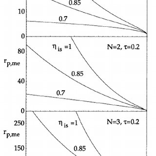Pressure–volume diagram of a regenerative gas-turbine