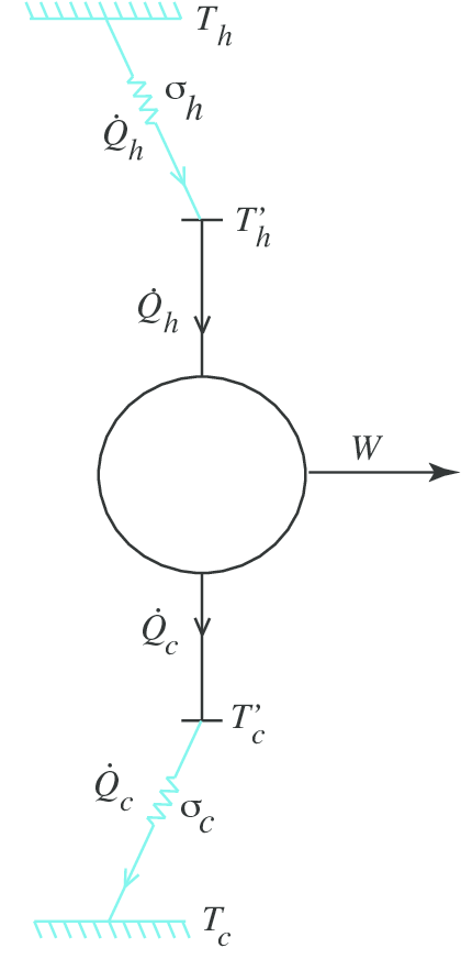 Picture of a endoreversible (exo-irreversible) Carnot-line