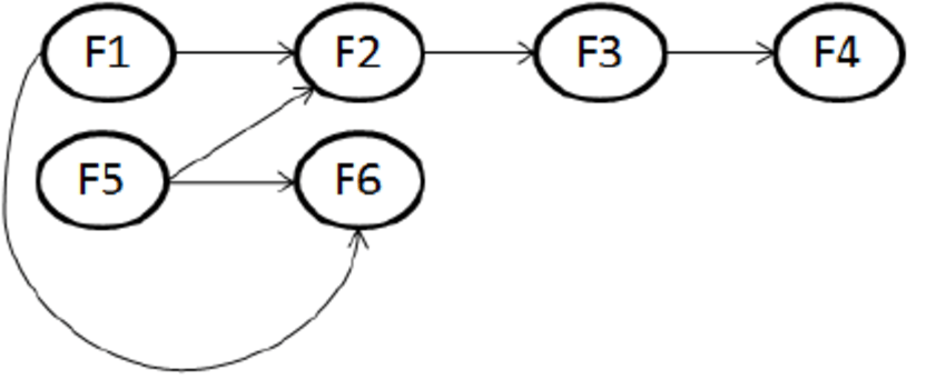 Directed graph representation for the flight schedule in