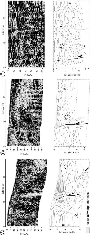 Radar sections and line interpretation of the Ventas de