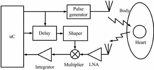 Block diagram of the proposed fully integrated UWB radar