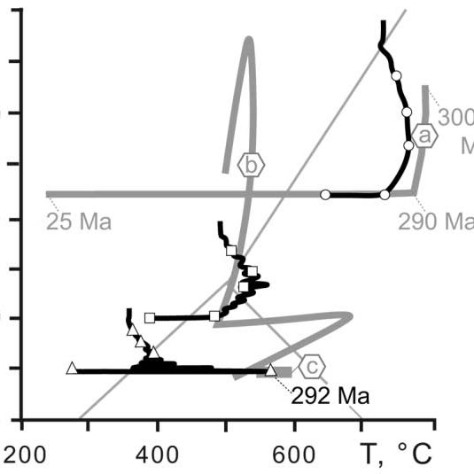Schematic section of the continental crust, adapted from
