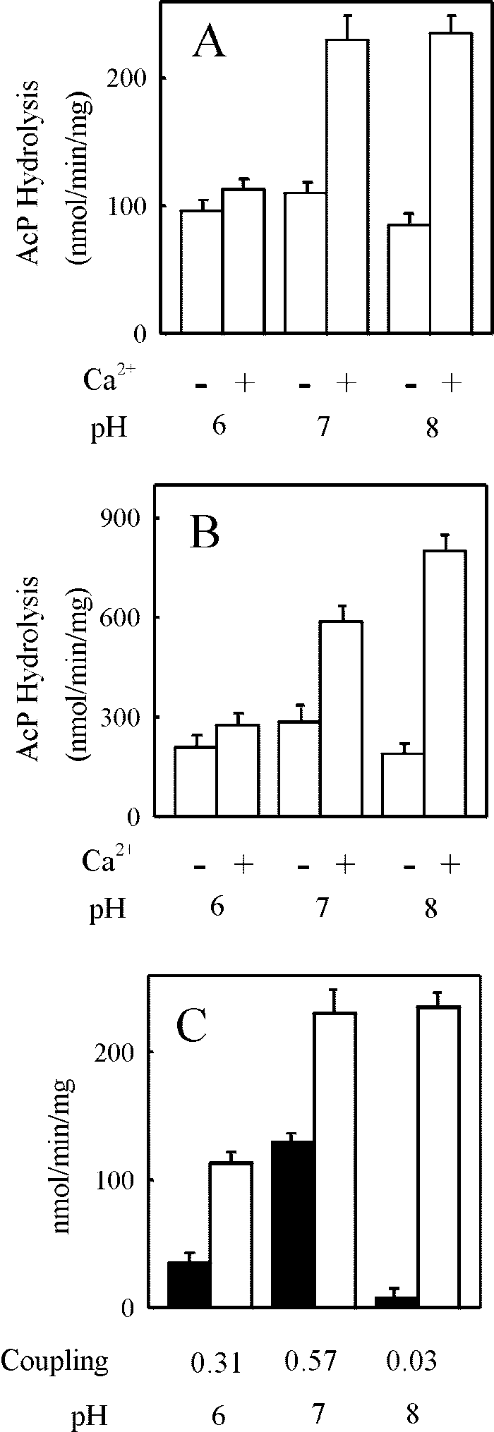 Effect of pH on Ca 2 activation and Ca 2 /P i coupling