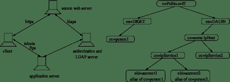 SSO scheme based on X.500/LDAP Directory service