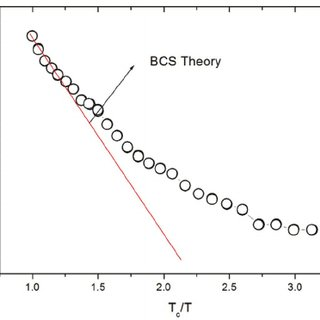 Phase diagram of the Nb-B system showing the wide