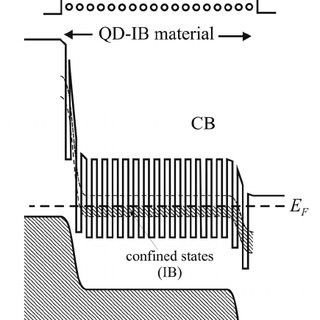 (PDF) Understanding the operation of quantum dot