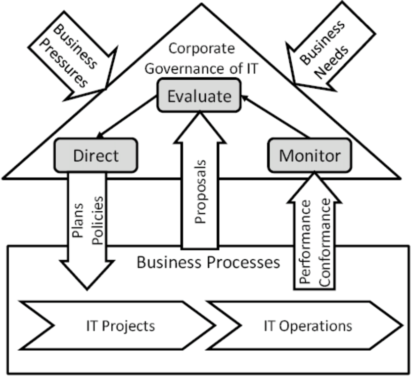 Model for Corporate Governance of IT from ISO 38500 (2008