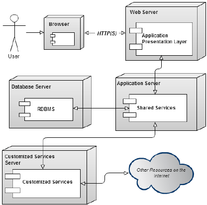 saas architecture diagram how to hook up a water softener of the customizable multi tenant application