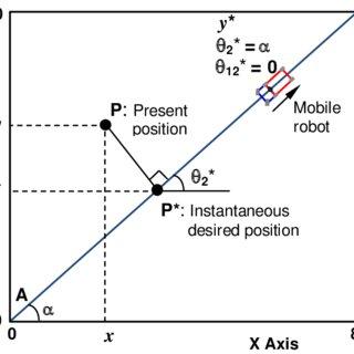 (PDF) General Trajectory Following of Autonomous Tráiler
