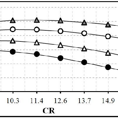 Temperature vs. entropy diagram of an irreversible Otto