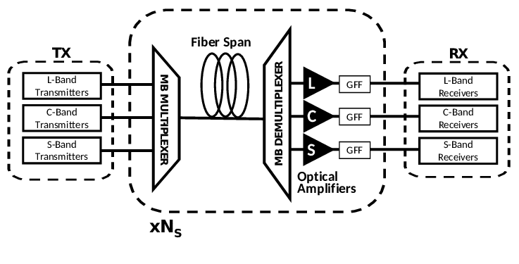 Considered block diagram for the MB optical system