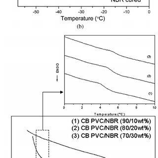 Mechanism of NBR cross-linking using sulfur and zinc oxide