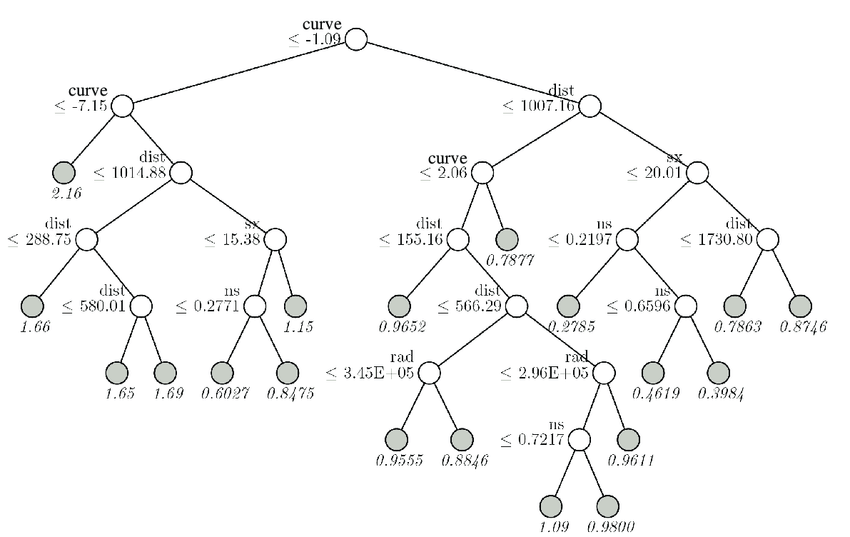 Resulting tree model through GUIDE algorithm. Grey circles