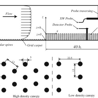 (PDF) Scaling Laws in Canopy Flows: A Wind-Tunnel Analysis