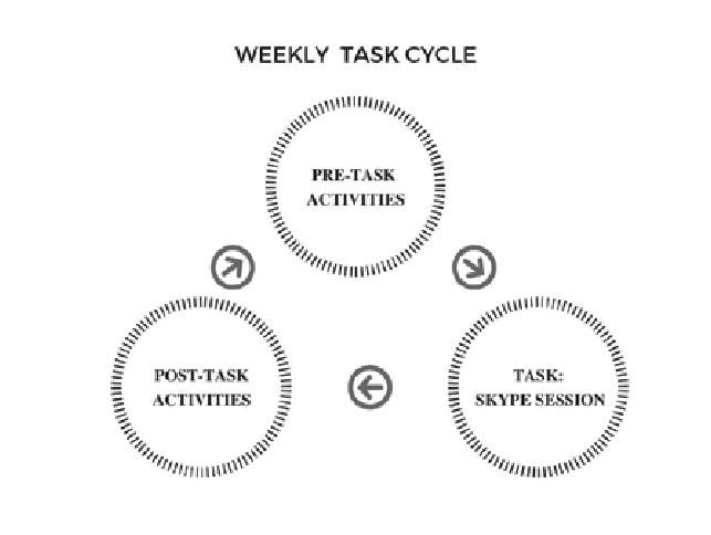 Weekly task cycle for the Italian-Spanish student Skype