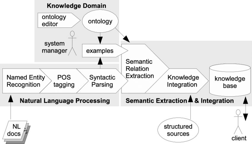 The system is organized in three modules (Natural Language