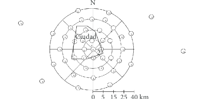 Muestreo sistemático polar (muestras simples) para