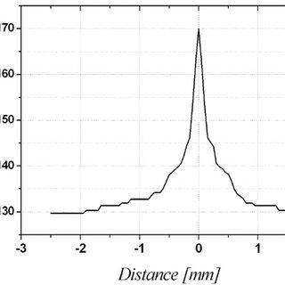a. dc-SQUID magnetometer fluxvoltage characteristics