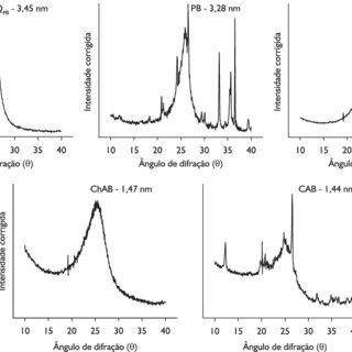 Espectros de difração de raios X e perfis do pico (002) do