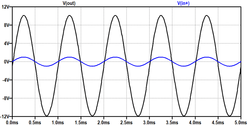 Input and output waveforms of the LM 741 Op Amp simplified