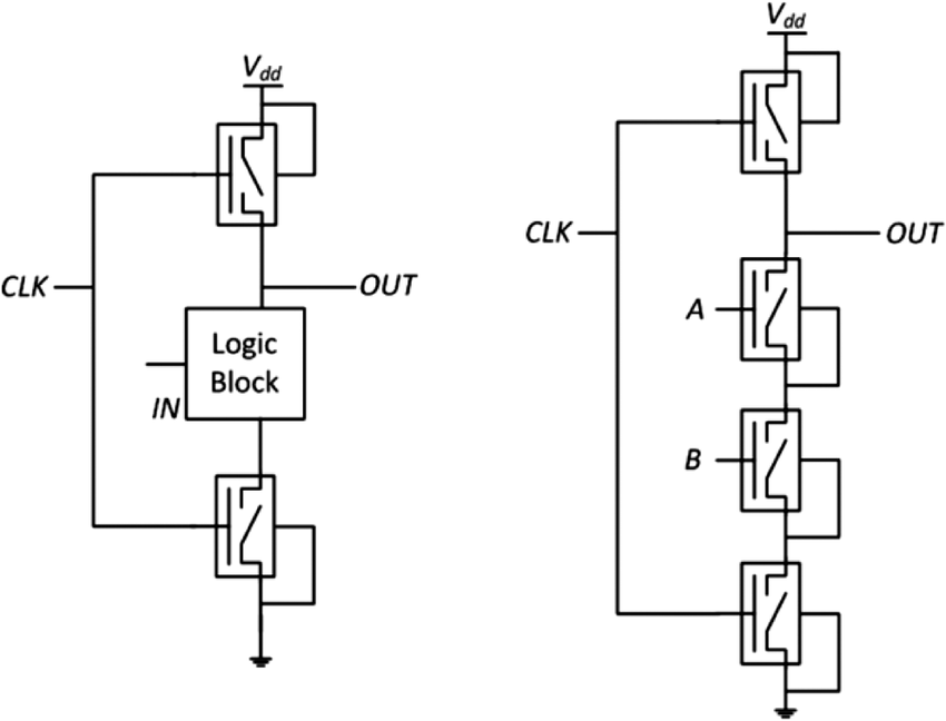 Left: a generalized schematic of a domino logic block and
