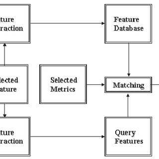Graphical presentation of the presented method: A 50x50