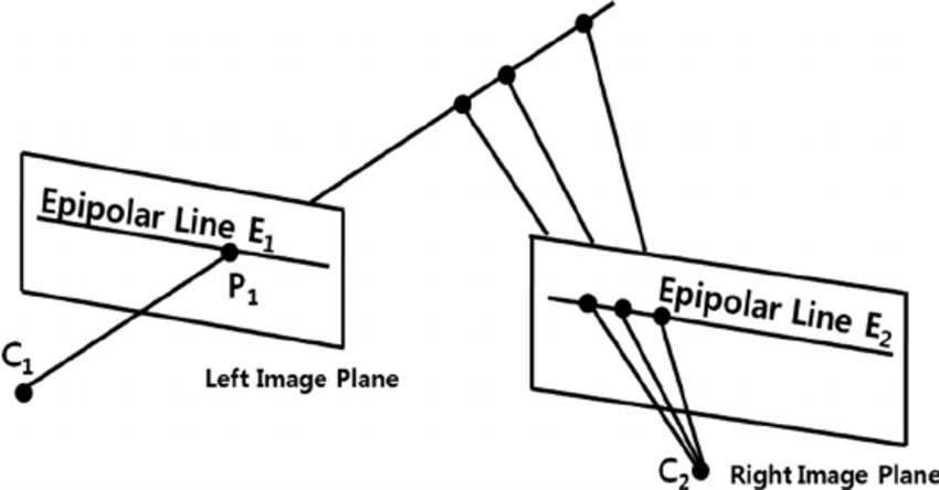 Geometry of epipolar lines, where C 1 and C 2 are the left