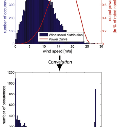 wind to electric power conversion via convolution  [ 753 x 1086 Pixel ]