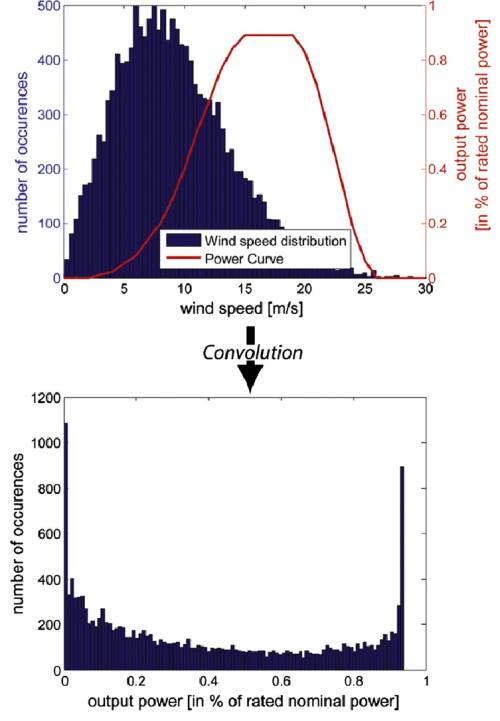 small resolution of wind to electric power conversion via convolution
