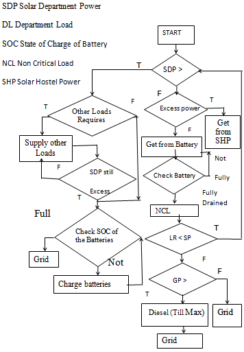 Flow chart for energy management of solar micro-grid