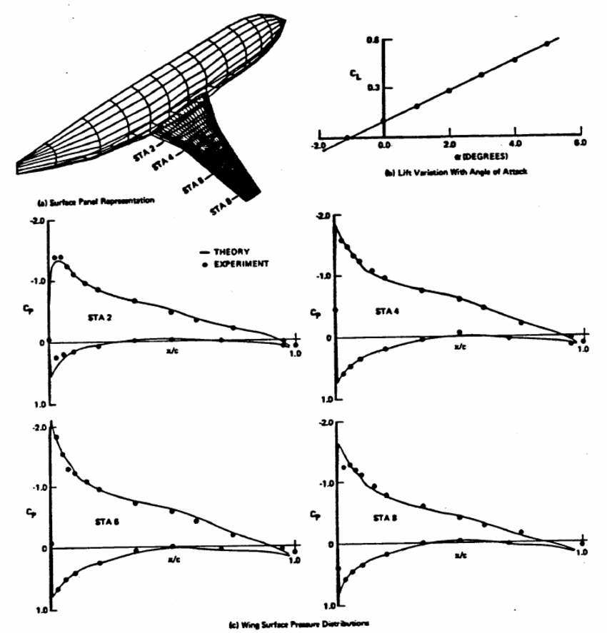 1: Result of a Panel Method Calculation for a Boeing 737
