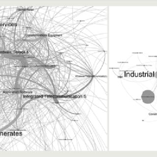Principal components analysis of SMEs and startups in the