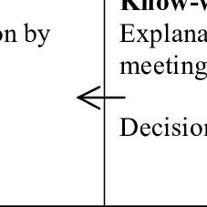 4. Knowledge spiral based on the gap analysis, focus group