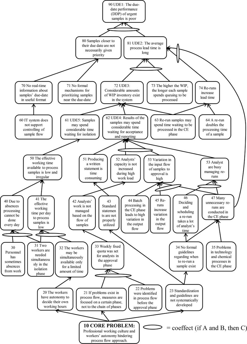 The Current-Reality Tree of the undesirable effects (UDEs