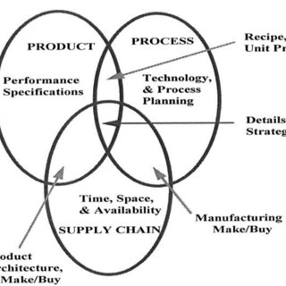 (PDF) A framework of Design for Procurement