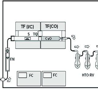 (PDF) Characterization measurements of fluental and
