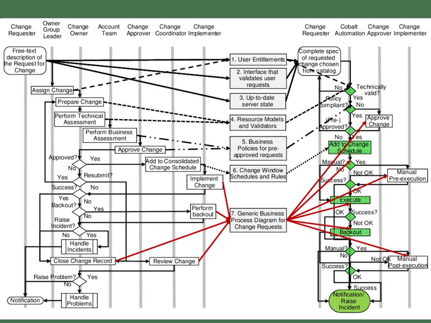 itil processes diagram 2001 honda prelude speaker wiring vs ssd change management process left workflow right