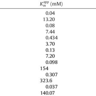 (PDF) Iron selenide thin film: Peroxidase-like behavior